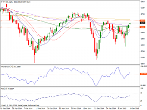 20th Jan 2015 Daily FTSE Chart