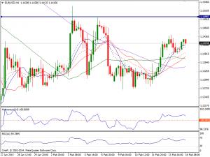 16th Feb 15 EURUSD Chart