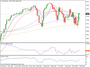 4th Feb Daily Dow Chart