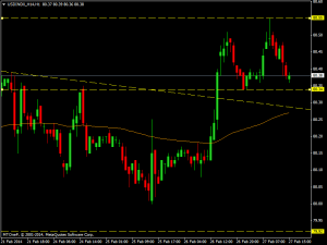 usdindx_h14h1