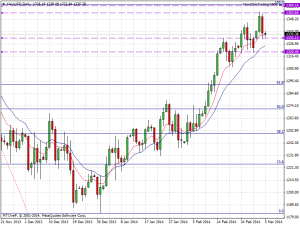 xauusddaily 5th march 2014