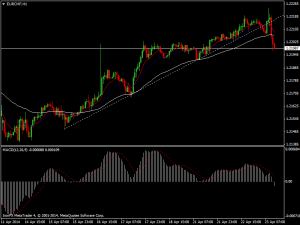 eurchf-h1-ironfx-financial-services