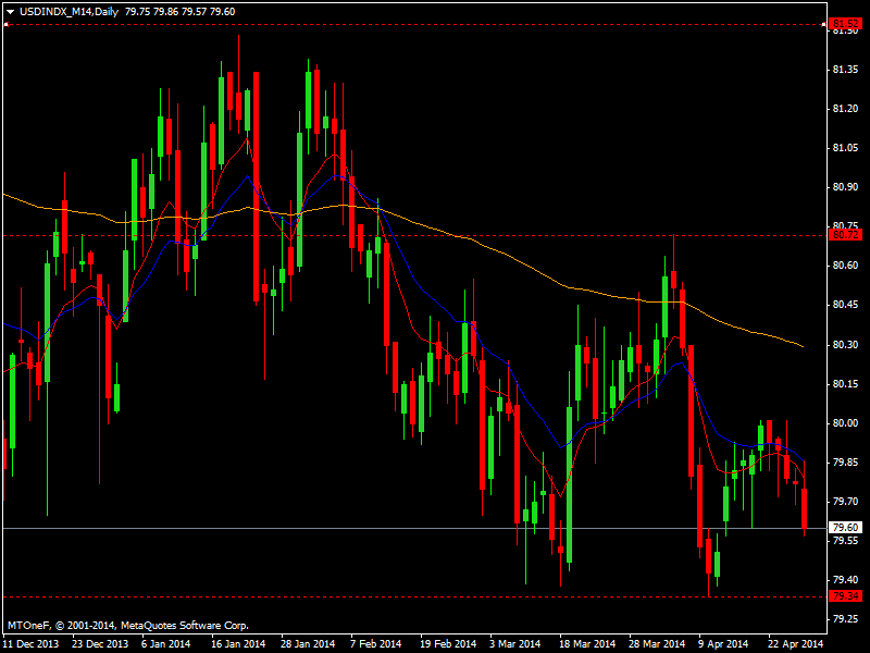 usdindx_m14daily