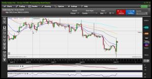US$Index H4