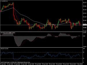 audjpy-h1-ironfx-financial-services