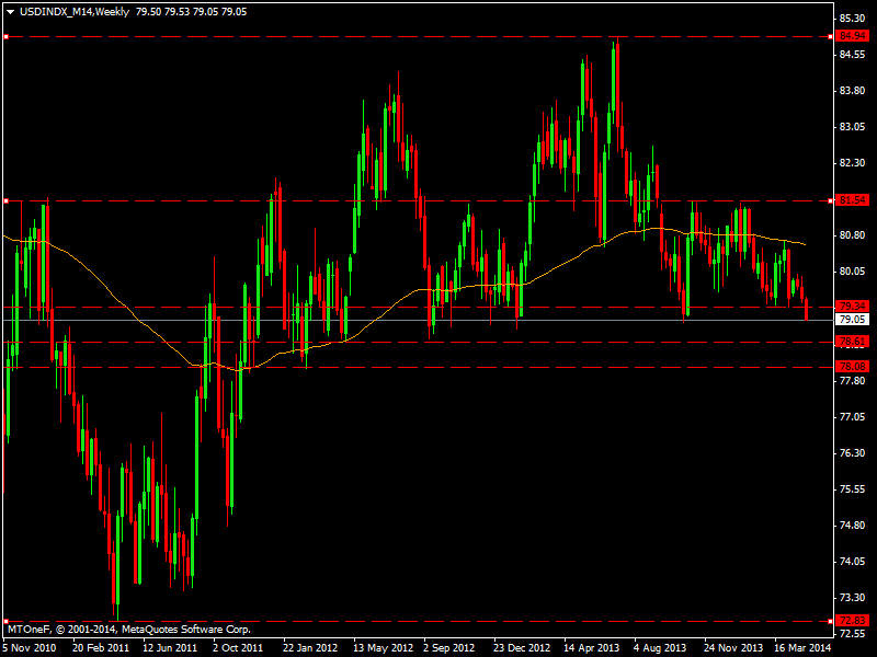 usdindx_m14weekly