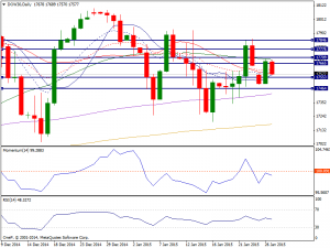 27th Jan 2015 Dow Daily Chart
