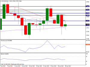 28th Jan 2015 Daily Dow Chart
