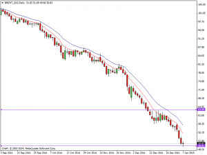 Brent Daily Chart 7th Jan 2015