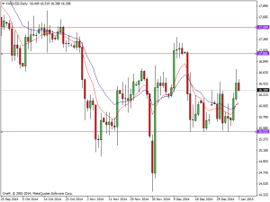 Silver Daily Chart 7th Jan 2015