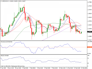 16th Feb Daily USDCAD Chart